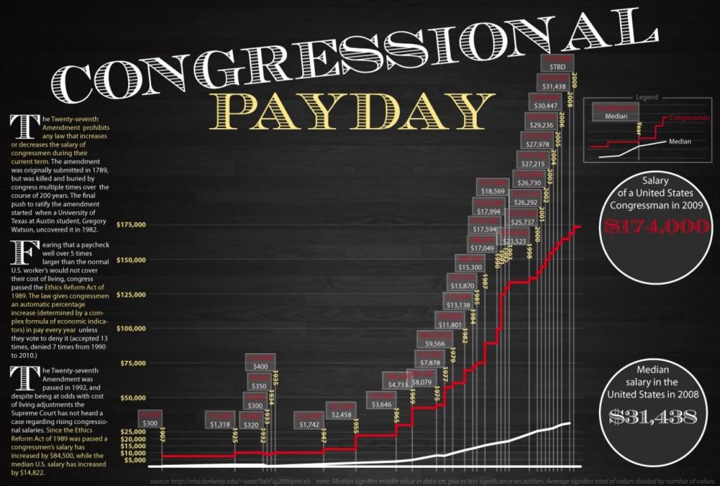 congressional-payday_50290c1ecc3c7_w1500
